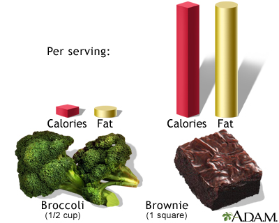 Calories and fat per serving
